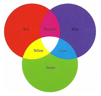 Color Wheel to answer Frequently Asked Question at Mystic Design and Print